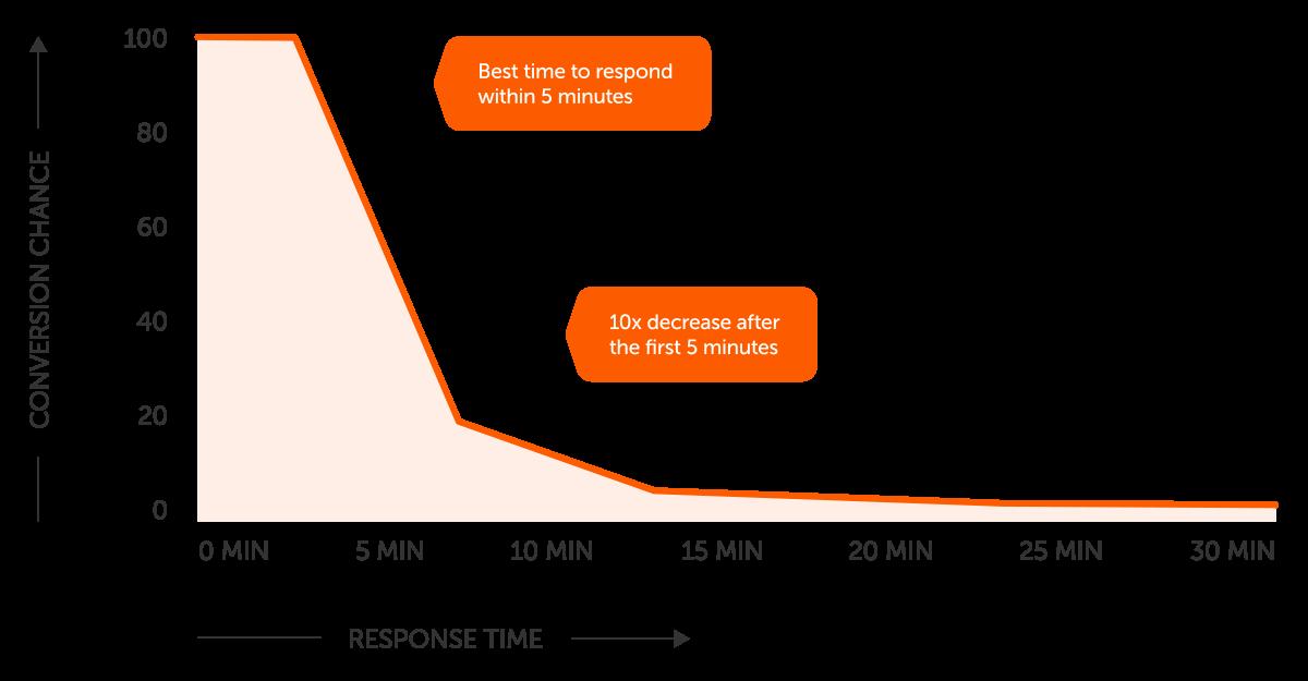 Response Chart.png